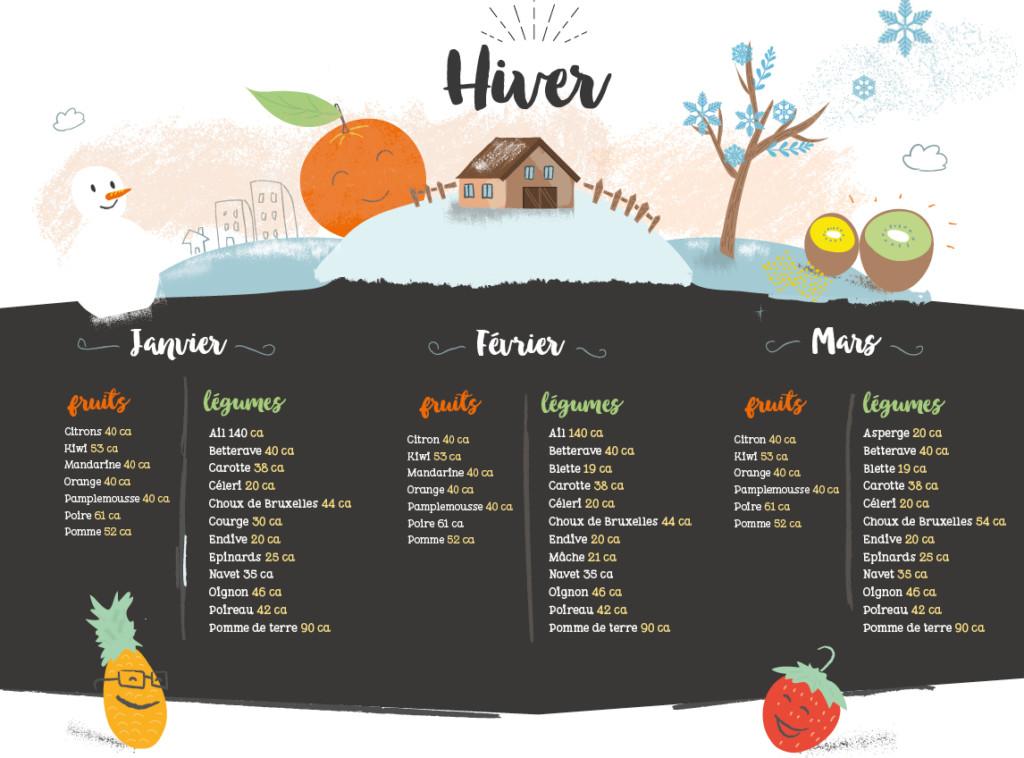 Les fruits et les légumes d'hiver